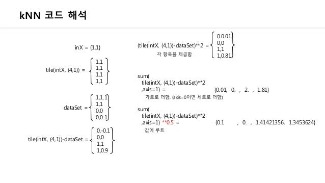 kNN 코드 해석 inX = {1,1} tile(intX, (4,1)) = 1,1 1,1 1,1 1,1 1,1.1 1,1 0,0 0,0.1 dataSet = tile(intX, (4,1))-dataSet = 0.-0.1...