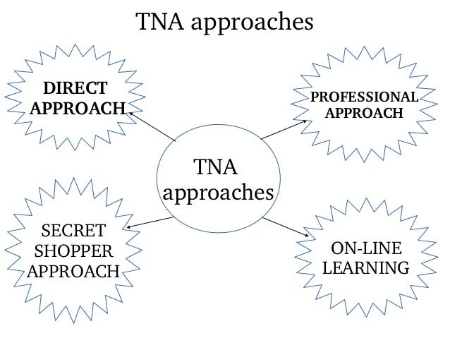 tna cycle