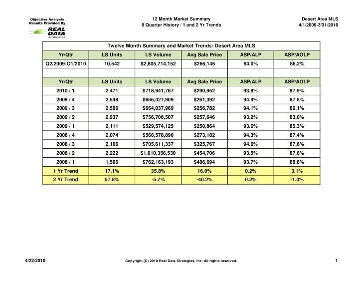 12 Month Market Summary                                                Desert Area MLS                                    ...