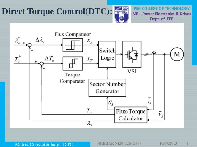 Matrix Converter Based Direct Torque Control Of Induction