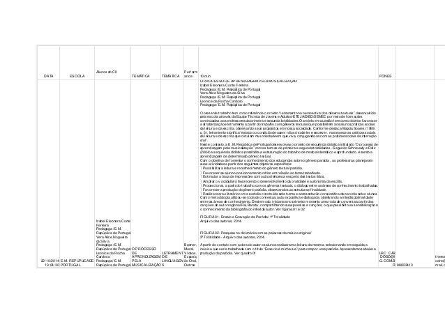 DATA ESCOLA  Alunos do CII  TEMÁTICA TEMÁTICA  Perf orm  ance 10 min FONES  22/10/2014  19:04:30  E.M. REPÚPLICA DE  PORTU...