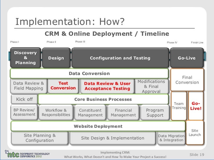 Implementing crm what works what doesn 39 t and how to make for How to make a blueprint online
