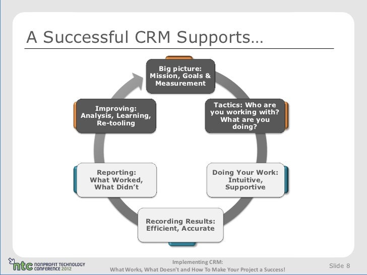 the difficulties and success of implementing crm Problems and challenges in the effective implementation of crm systems the company's reputation and future are greatly dependent on the success of the crm implementation part of the difficulties in introducing crm systems into the organization would disappear.