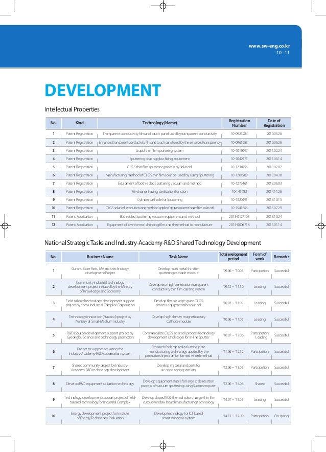 www.sw-eng.co.kr 10 | 11 DEVELOPMENT BusinessName National Strategic Tasks and Industry-Academy-R&D Shared Technology Deve...