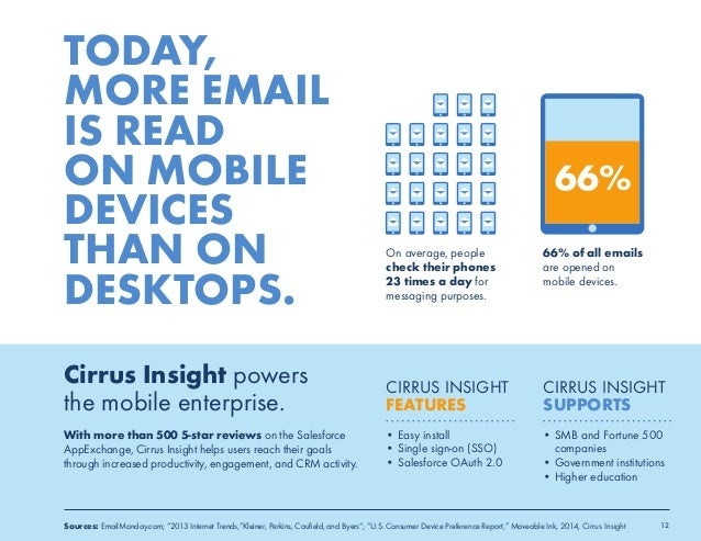 TODAY,  MORE EMAIL  IS READ  ON MOBILE  DEVICES  THAN ON  DESKTOPS.  Cirrus Insight powers  the mobile enterprise.  With m...