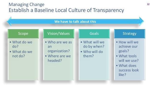 13 ManagingChange WhatisGoodCommunication? § Communicationtakestheformofgroupmeetings,teammeetings, individua...