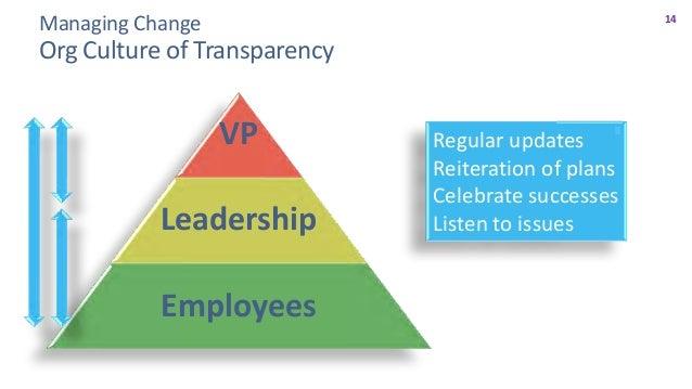 15 Managing Change Establish a Corporate Culture of Transparency VP Leadership Employees VP Leadership Employees VP Leader...
