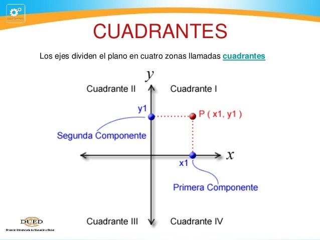 CUADRANTES Los ejes dividen el plano en cuatro zonas llamadas cuadrantes