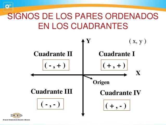 SIGNOS DE LOS PARES ORDENADOS EN LOS CUADRANTES Y  Cuadrante II  (-,+)  ( x, y )  Cuadrante I  (+,+) X Origen  Cuadrante I...