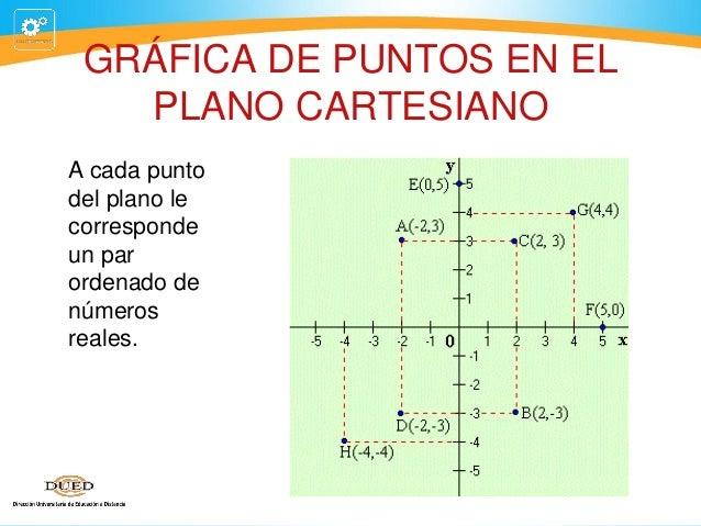GRÁFICA DE PUNTOS EN EL PLANO CARTESIANO A cada punto del plano le corresponde un par ordenado de números reales.