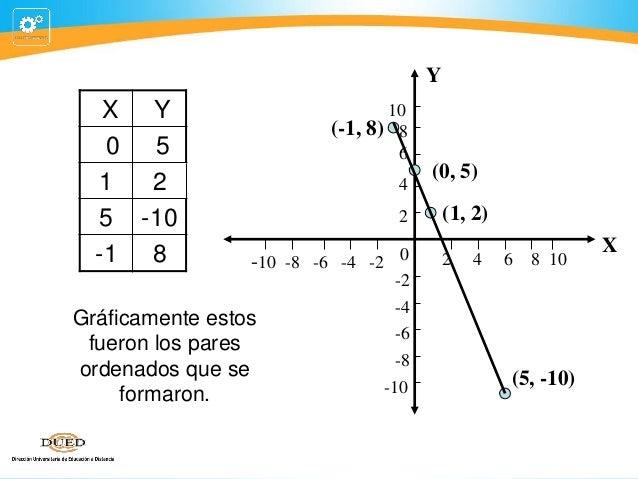 Y  X Y 0 5 1 2 5 -10 -1 8  10 (-1, 8) 8 6 4 2  -10 -8 -6 -4 -2 0 -2 -4 Gráficamente estos -6 fueron los pares -8 ordenados...