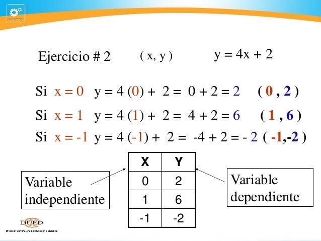 Ejercicio # 2  y = 4x + 2  ( x, y )  Si x = 0 y = 4 (0) + 2 = 0 + 2 = 2  (0,2)  Si x = 1 y = 4 (1) + 2 = 4 + 2 = 6 ( 1 , 6...
