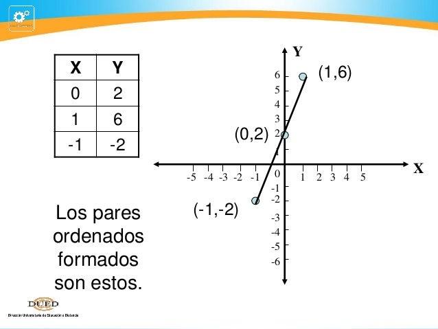 Y  X  Y  0  2  1  6  -1  -2  (0,2)  (1,6)  1  -5 -4 -3 -2 -1  Los pares ordenados formados son estos.  6 5 4 3 2  (-1,-2) ...
