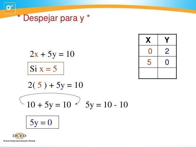 * Despejar para y * X 0 5  2x + 5y = 10 Si x = 5 2( 5 ) + 5y = 10 10 + 5y = 10 5y = 0  5y = 10 - 10  Y 2 0