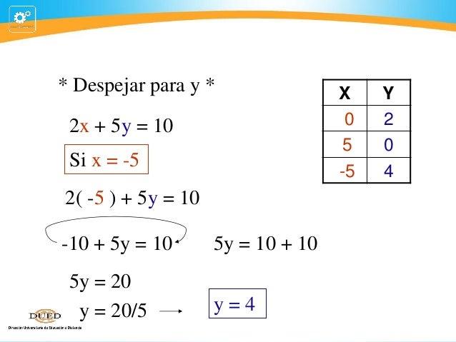 * Despejar para y * 2x + 5y = 10 Si x = -5 2( -5 ) + 5y = 10 -10 + 5y = 10 5y = 20 y = 20/5  5y = 10 + 10 y=4  X 0 5 -5  Y...