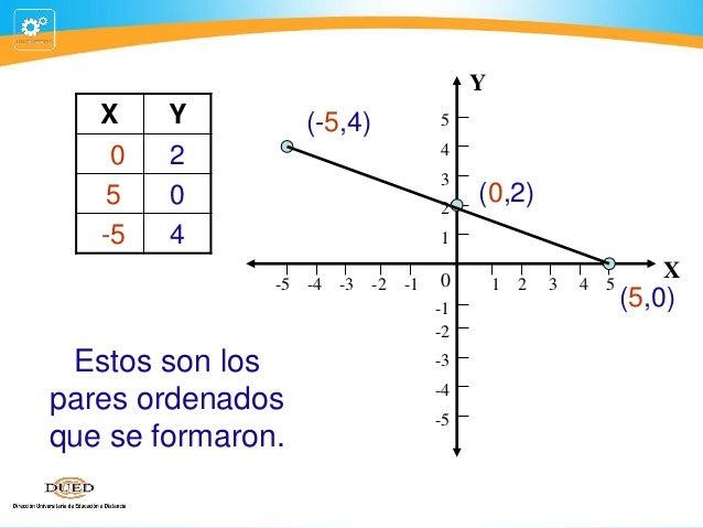 Y  X 0 5 -5  Y 2 0 4  (-5,4)  5 4 3 2  (0,2)  1  -5 -4 -3 -2  -1  0 -1 -2  Estos son los pares ordenados que se formaron. ...
