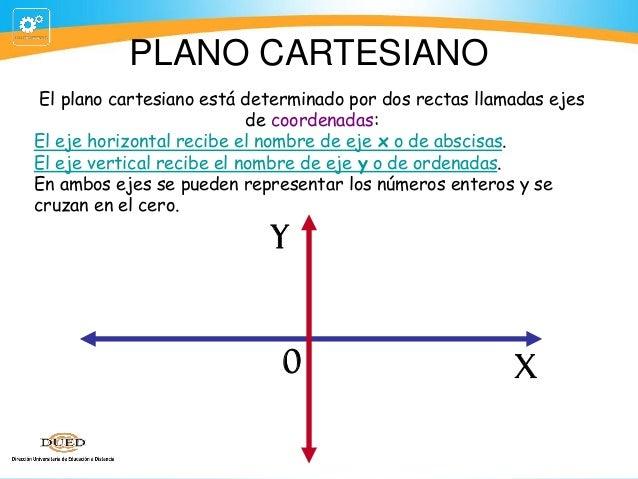 PLANO CARTESIANO El plano cartesiano está determinado por dos rectas llamadas ejes de coordenadas: El eje horizontal recib...