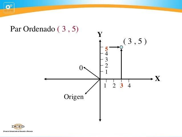 Par Ordenado ( 3 , 5)  Y  0  (3,5) 5 4 3 2 1  X 1  Origen  2 3 4
