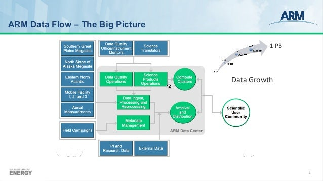 Recent Upgrades to ARM Data Transfer and Delivery Using Globus Slide 3