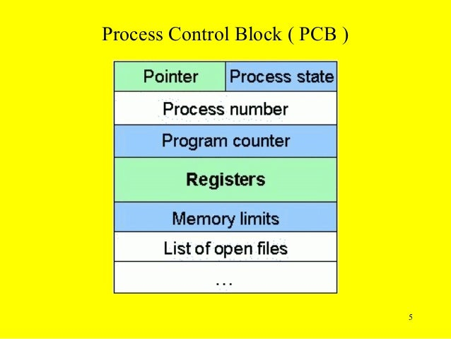 12 process control blocks process control block diagram with explanation process control block diagram ppt