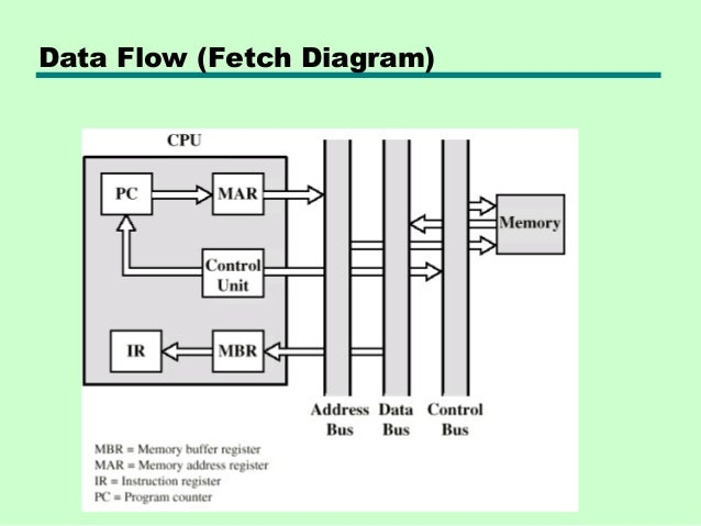 12 processor structure and function data flow fetch diagram sciox Images