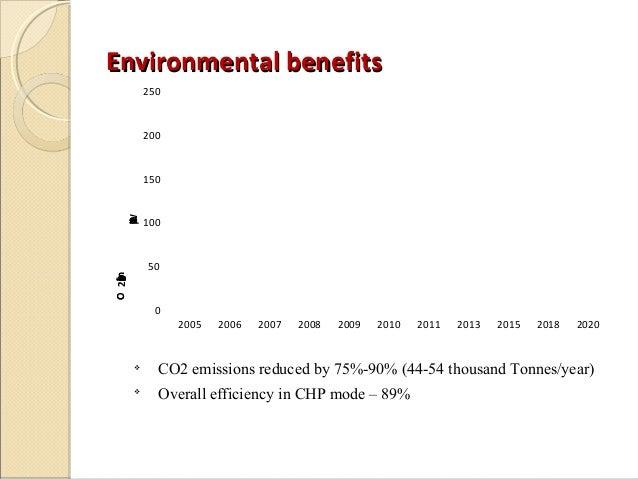 Environmental benefits           250           200           150   W           100   O   h   C   2   k   /           50O m...