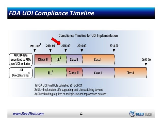 12 Steps for Medical Device UDI Submissions to the FDA GUDID