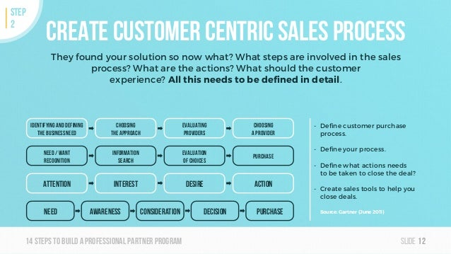 Slide14steps To builda professionalpartner program Create customer centric sales process They found your solution so now w...
