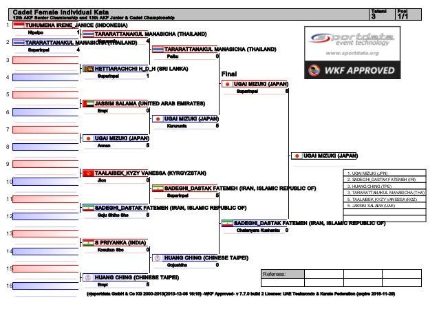 Tatami  12th AKF Senior Chamionship and 13th AKF Junior & Cadet Championship  1 2  TARARATTANAKUL MANASICHA (THAILAND) Pai...