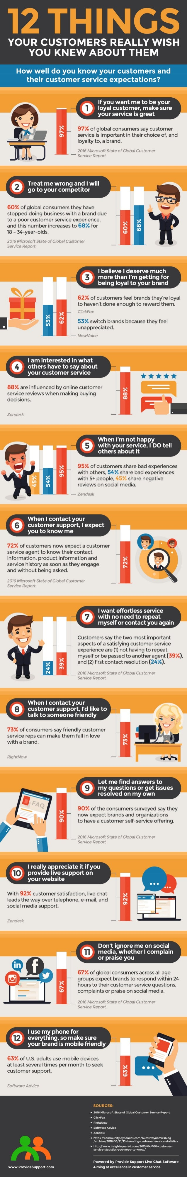 defining and knowing your customer Learn what you need to know about your clients and how to use the information to sell to them more effectively.