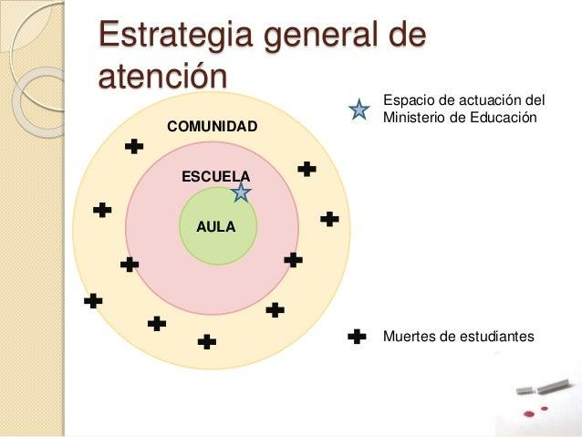Estrategia general de atención Espacio de actuación del Ministerio de Educación ESCUELA AULA COMUNIDAD Muertes de estudian...