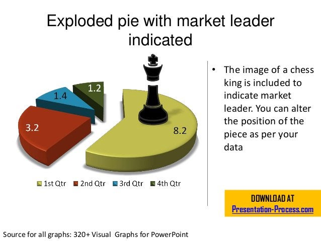 Exploded pie with market leader indicated • The image of a chess king is included to indicate market leader. You can alter...