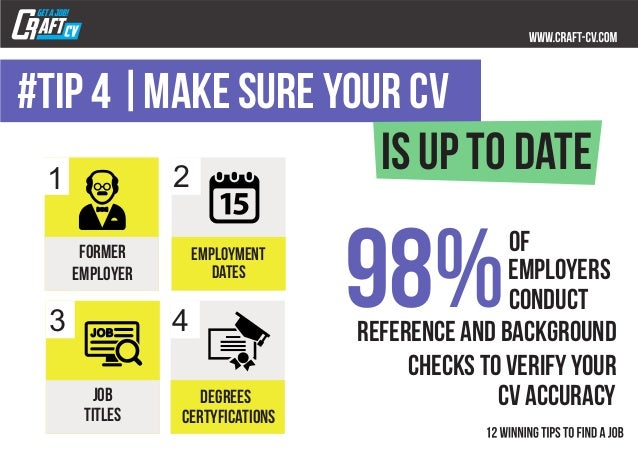 98%of employers conduct reference and background checks to verify your CV accuracy former employer employment DATES JOB TI...