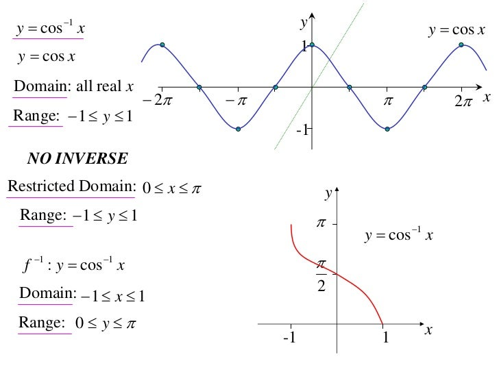 12X1 T05 02 inverse trig functions (2010)