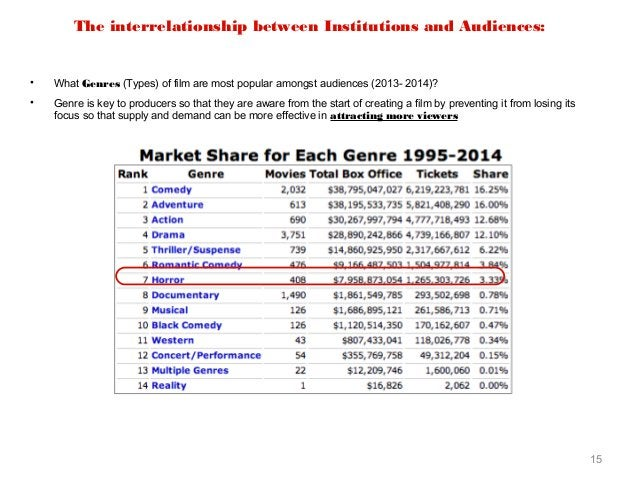Media convergence • VOD {VIDEO ON DEMAND} – 25% of Internet users aged 12+ have streamed or downloaded a Film, 12 Years a ...