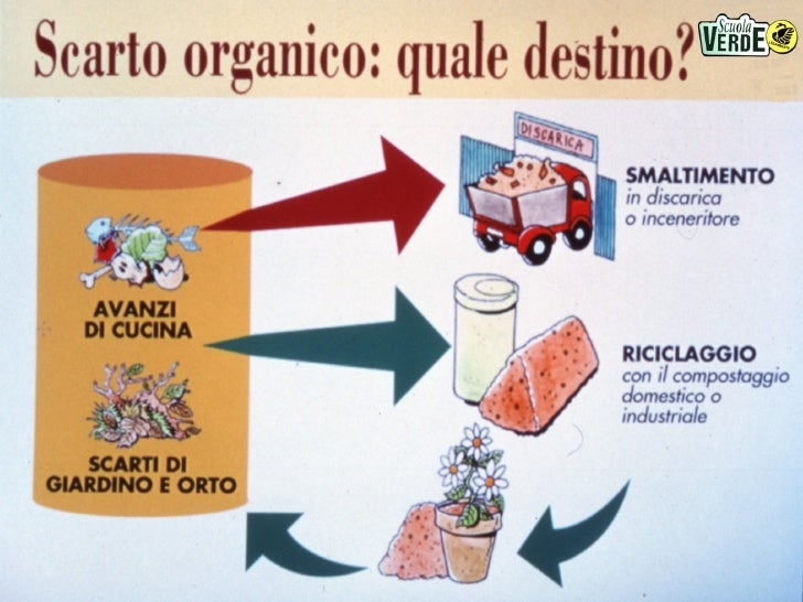 13-05-2006 - Il compostaggio domestico Slide 3