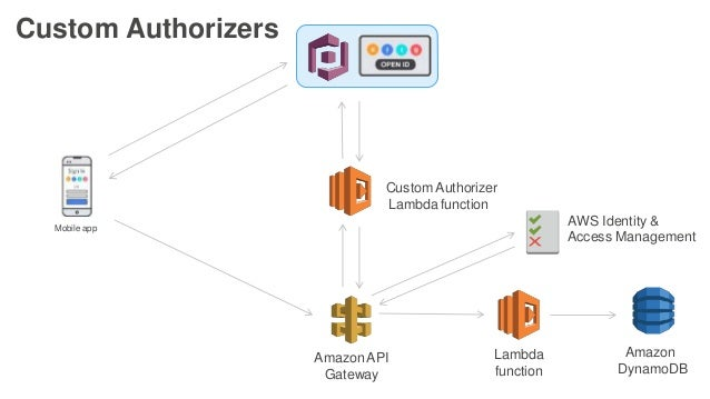 Security Best Practices for Serverless Applications - July
