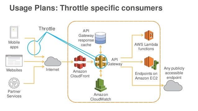 Different log categories AWS infrastructure logs  AWS CloudTrail  Amazon VPC Flow Logs AWS service logs  AWS Lambda  A...