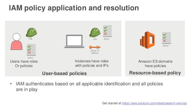 Get started at https://aws.amazon.com/elasticsearch-service/ IAM policy application and resolution role Elastic IP address...