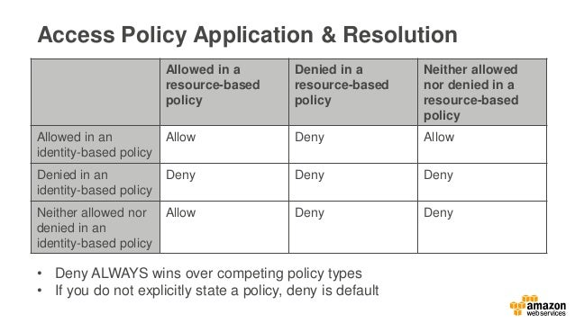 Access Policy Application & Resolution • Deny ALWAYS wins over competing policy types • If you do not explicitly state a p...
