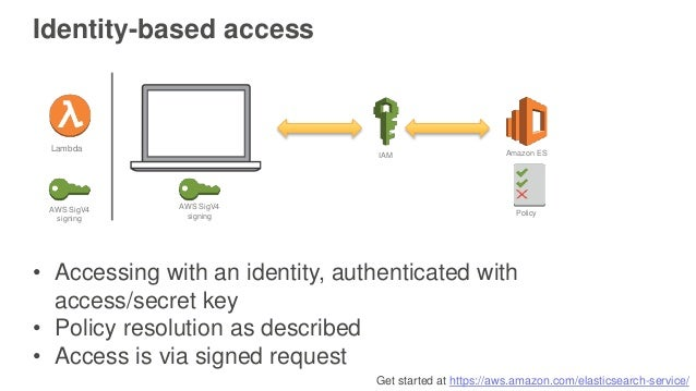 Get started at https://aws.amazon.com/elasticsearch-service/ Identity-based access Amazon ESIAM • Accessing with an identi...
