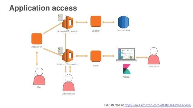 Get started at https://aws.amazon.com/elasticsearch-service/ Application access Application Amazon ES - search Amazon ES -...