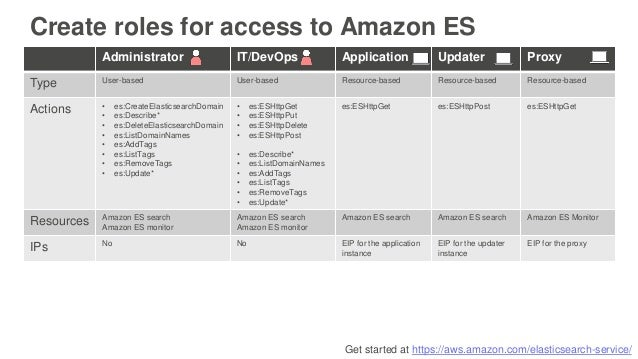 Get started at https://aws.amazon.com/elasticsearch-service/ Create roles for access to Amazon ES Administrator IT/DevOps ...