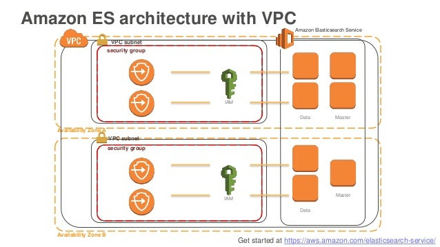 Get started at https://aws.amazon.com/elasticsearch-service/ Amazon ES architecture with VPC Availability Zone A Availabil...