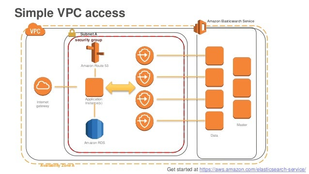 Get started at https://aws.amazon.com/elasticsearch-service/ Simple VPC access Availability Zone A Subnet A security group...