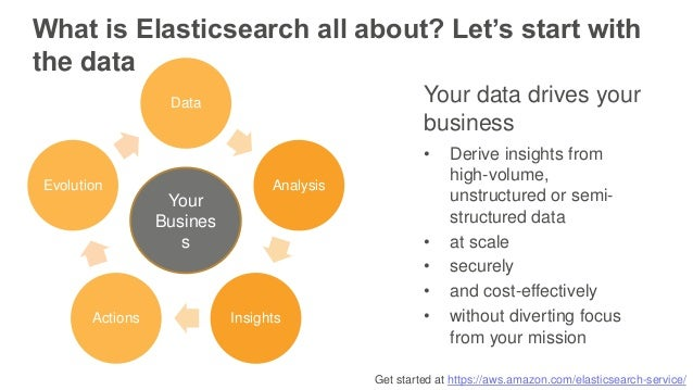 Get started at https://aws.amazon.com/elasticsearch-service/ Data Analysis InsightsActions Evolution Your Busines s What i...