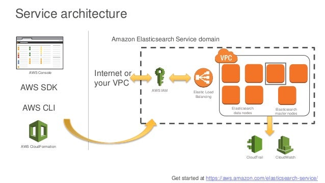 Amazon Elasticsearch Service Security Deep Dive - AWS Online