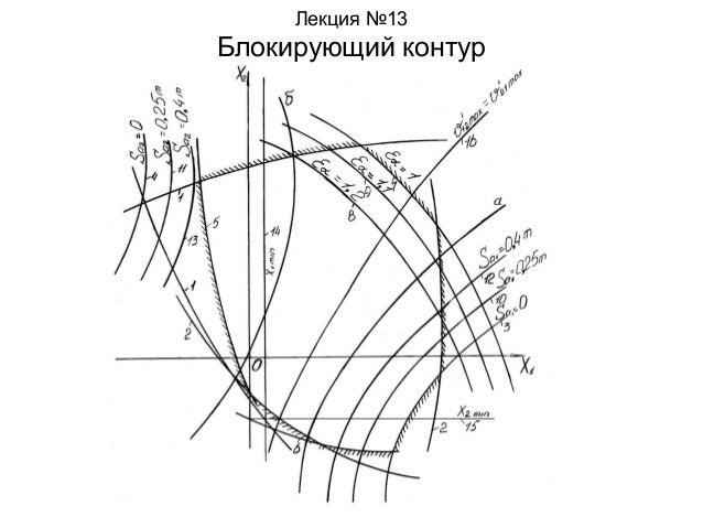 Лекция №13  Блокирующий контур