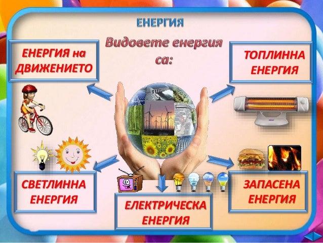 ЕНЕРГИЯ на ДВИЖЕНИЕТО  ТОПЛИННА ЕНЕРГИЯ  ЕЛЕКТРИЧЕСКАТА ЕНЕРГИЯ  ЕНЕРГИЯ на ДВИЖЕНИЕТО  ЕЛЕКТРИЧЕСКАТА ЕНЕРГИЯ  СВЕТЛИННА ...