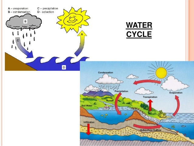 13r Water And Weather